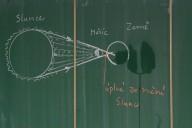 princip vzniku zatmění slunce